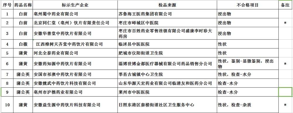 山东53批次中药饮片不合格 北京同仁堂、湖北道地药材上黑榜