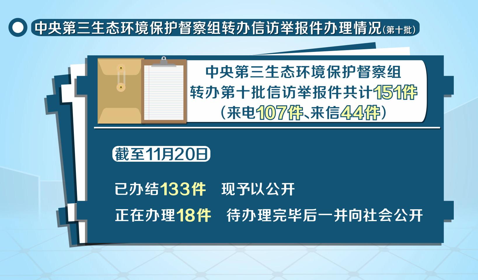中央第三生态环境保护督察组转办信访举报件办理情况(第十批)
