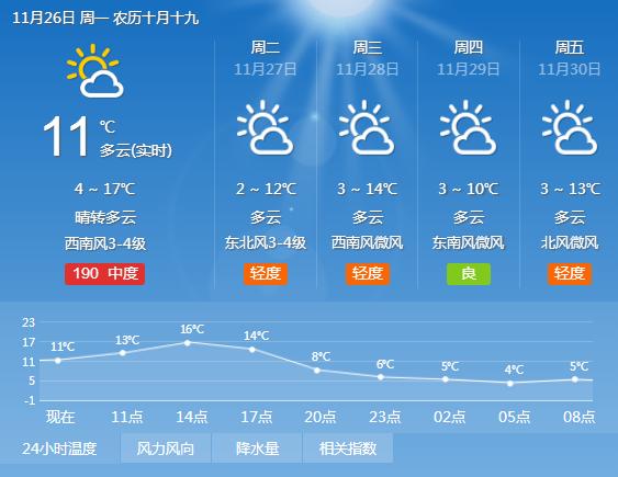海丽气象吧丨滨州解除大雾黄色预警 今日最高温17℃