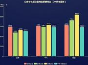 2018山东民企招聘大数据出炉,硕士薪酬达8367元