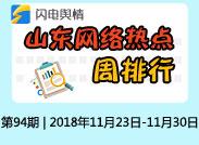 """闪电舆情丨周排行:""""决胜执行难""""全媒体直播聚焦青岛上榜"""