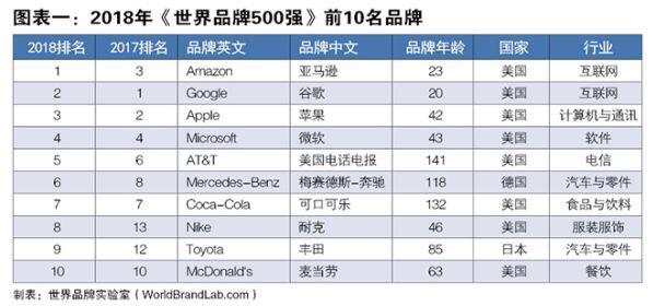 山东2个品牌入选2018世界品牌500强 排名位次明显提升