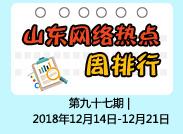 闪电舆情丨周排行:菏泽取消房产转让期限限制上榜