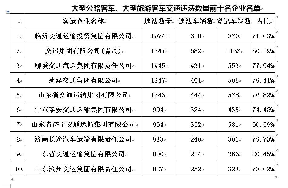 山东省2018年度交通违法多发企业名单出炉