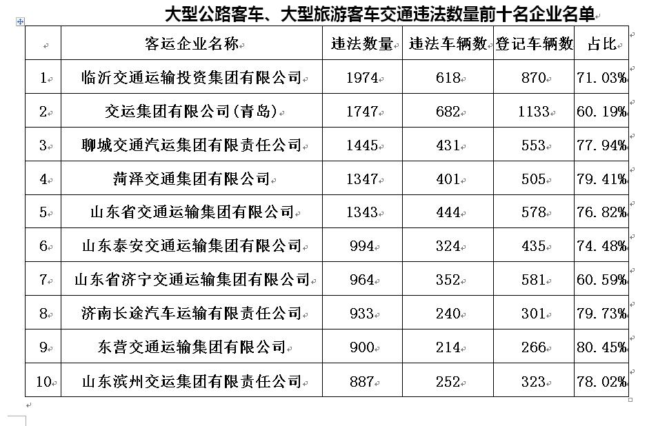山东2018年度交通违法多发企业名单出炉 黑榜单抢先看