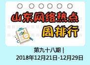 闪电舆情丨周排行:全省经济工作会议举行上榜
