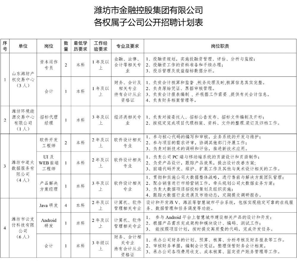 找工作的看过来 潍坊这家国企招聘14人