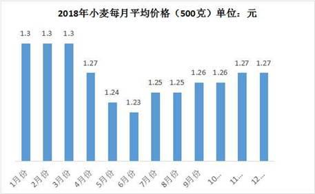 2018年聊城市农产品市场价格保持平稳运行态势