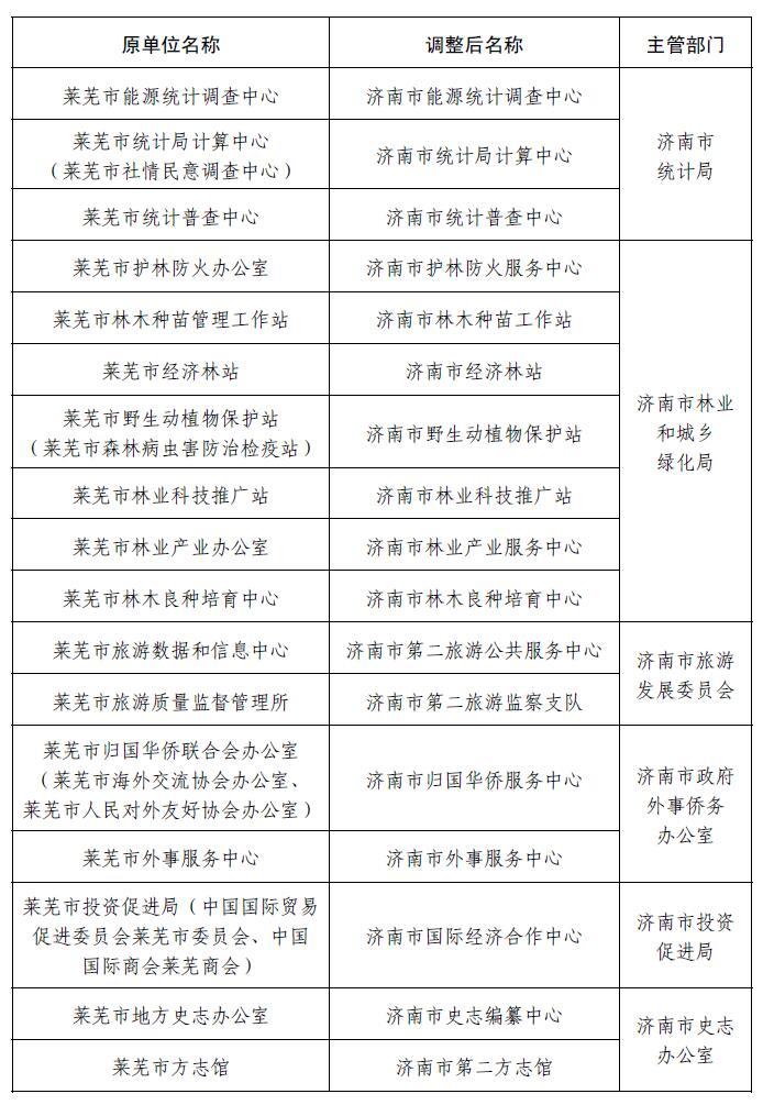 济南市莱芜区钢城区今日挂牌!附最新事业单位调整情况表
