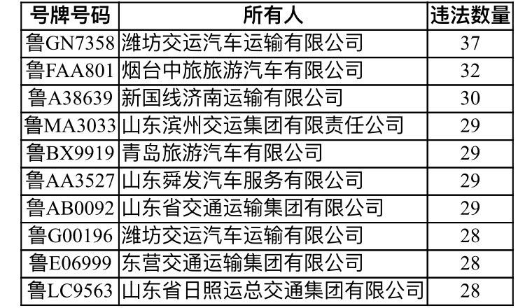 山东公布2018年交通违法数量前10位客运车辆及所属企业