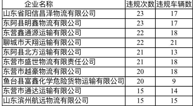 山东通报违反夜间限行规定数量列前10位的运输企业名单