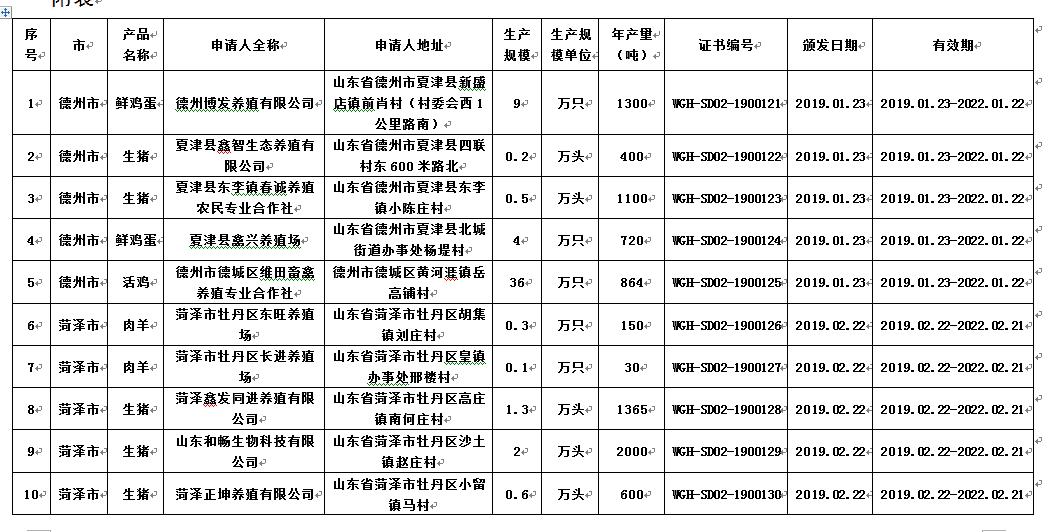 山东省无公害农产品新增30个畜产品