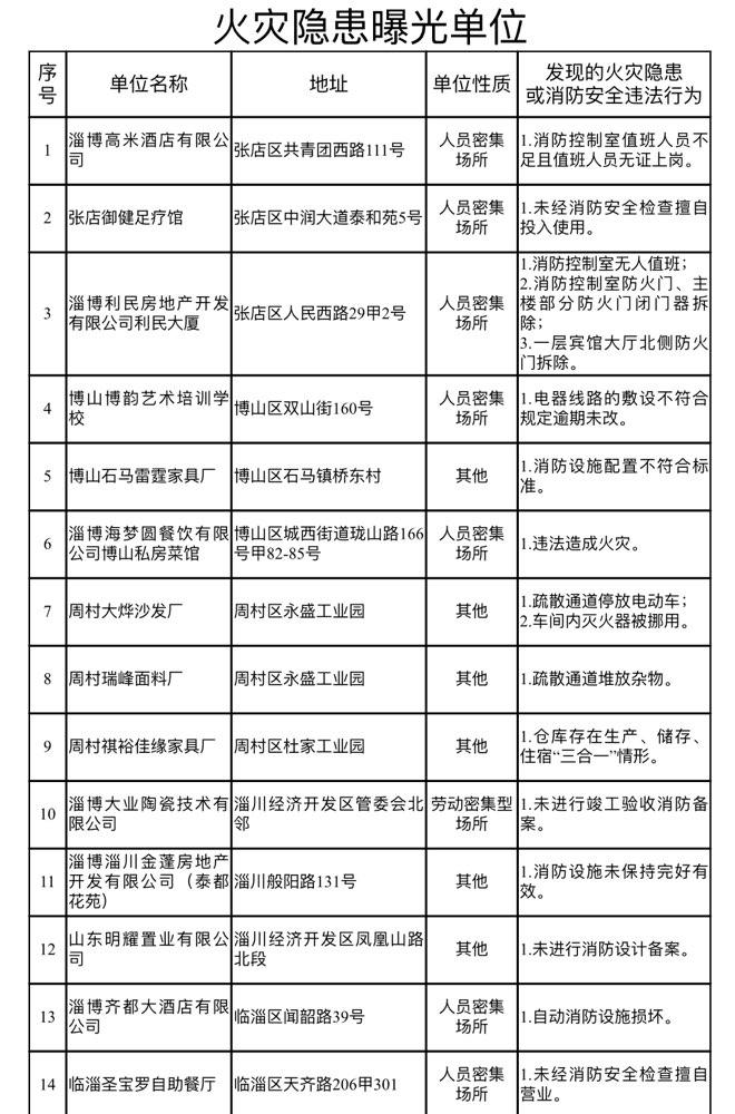 3月份淄博30家单位因火灾隐患被曝光(附详细名单)