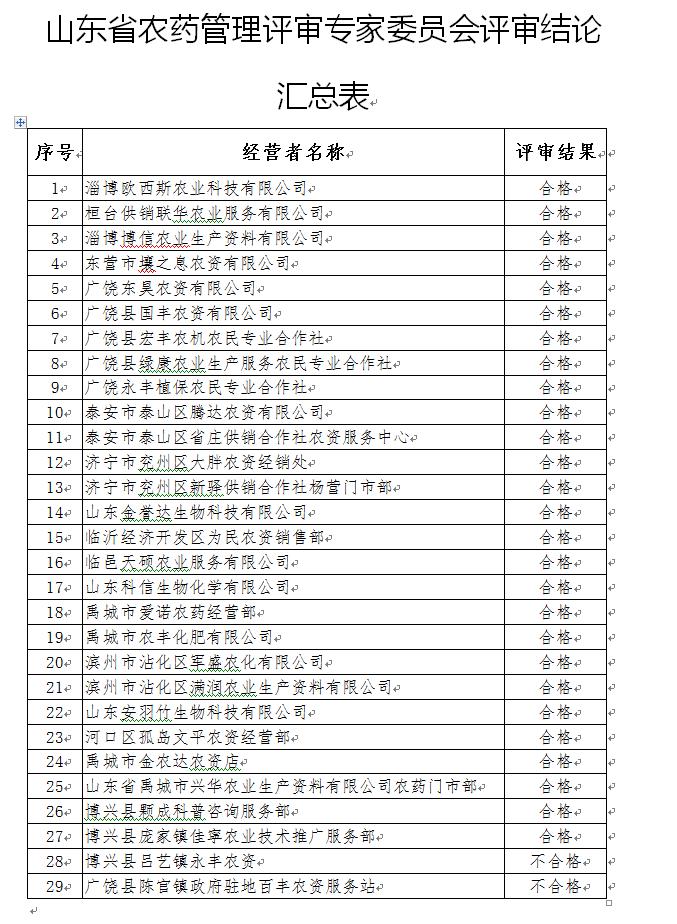 山东通报农药经营许可评审结论 27家经营者合格