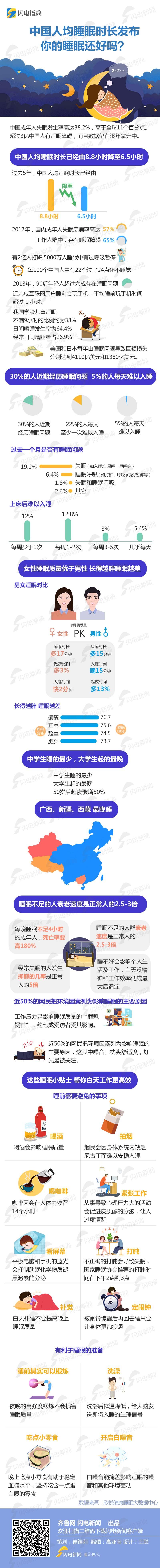 闪电指数|中国人均睡眠时长由8.8小时降至6.5小时,90后男胖子睡眠最差!