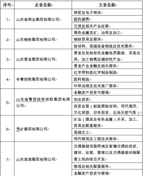 山东省国资委公布28户省属国企主业