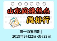 闪电舆情丨周排行:青岛在深圳举行招商引资推介会上榜