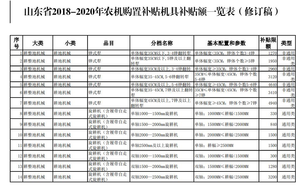 山东通告2018-2020年农机购置补贴机具补贴额
