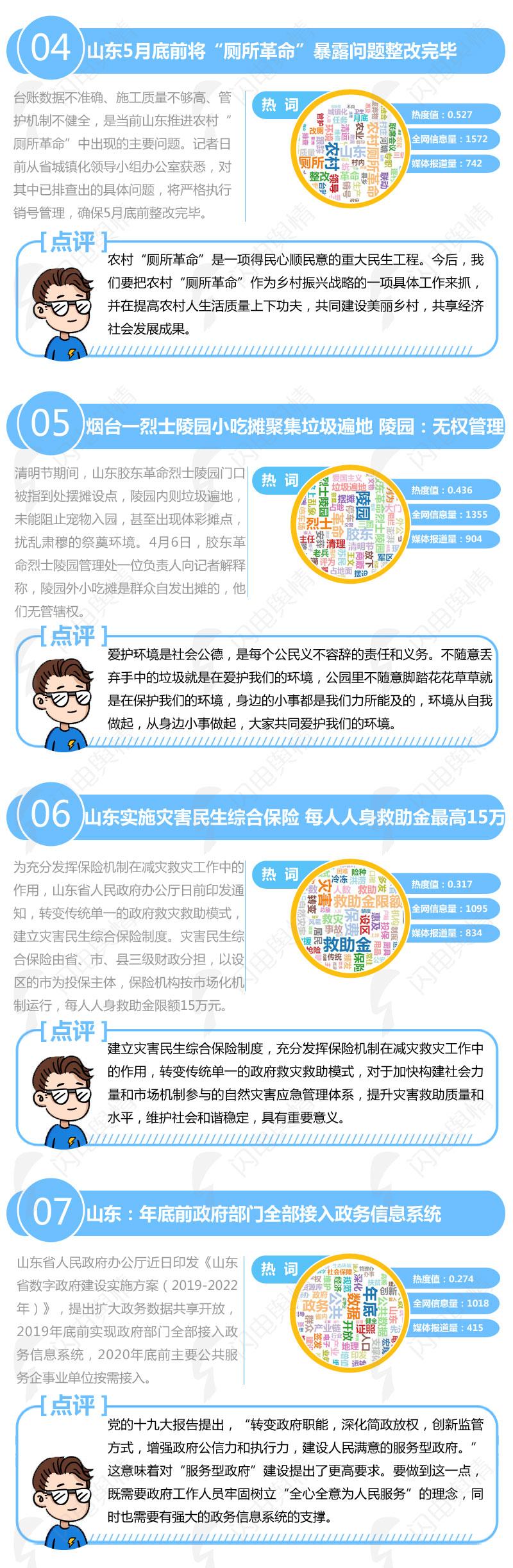 闪电舆情丨周排起:五位山东籍解搭解搭救火豪杰魂归故里上榜