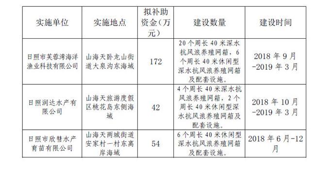 山东公示第四批深水抗风浪养殖网箱补助