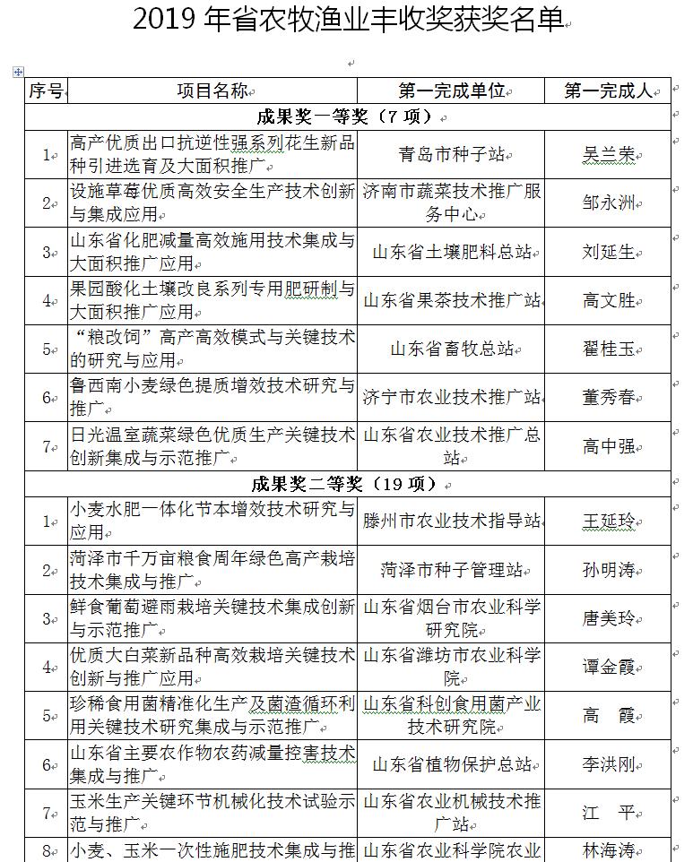 2019年山东省农牧渔业丰收奖获奖项目公示