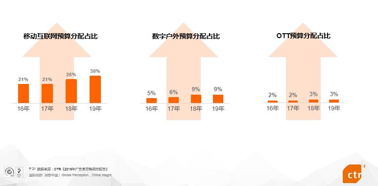 2019中国广告市场调查:移动端广告互联网占比70%以上