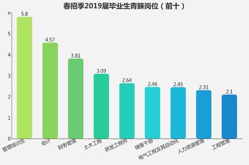 春招季毕业生薪酬要求曝光:山东5377元排名全国第七