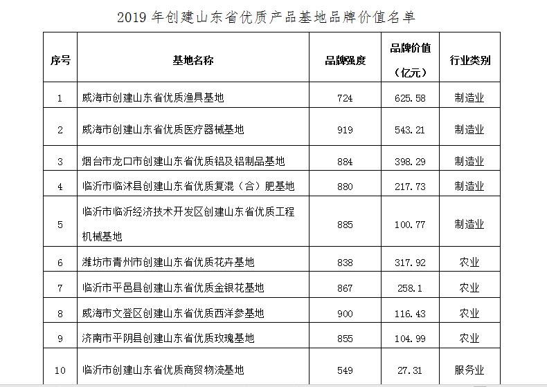 最高600多亿元!山东省优质产品基地品牌价值10强榜单发布?