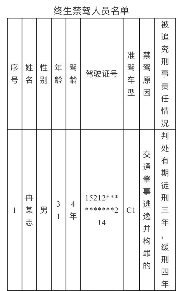 """淄博交警公布一批终生禁驾人员 2名驾驶员登上""""黑名单"""""""