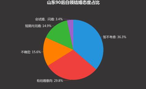 山东16市结婚成本曝光!青岛210万,超6成90后已不想结婚