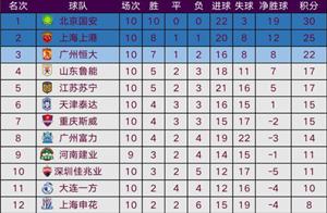 中超积分榜:国安10连胜领跑,鲁能位居第4,降级区有两队