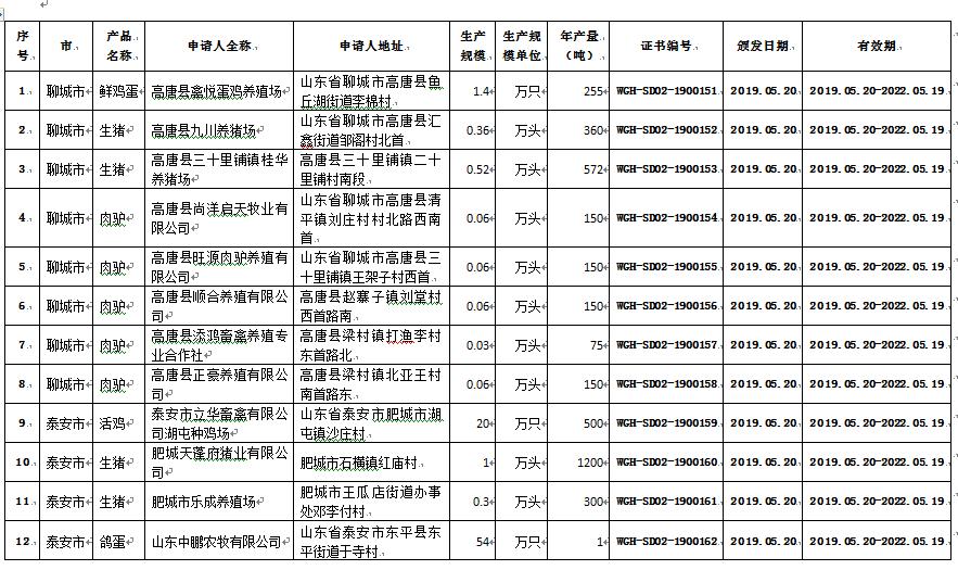 好消息!2019年山东省无公害农产品喜增37个