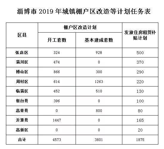 4573套!淄博市城镇棚户区改造计划公布 具体看这里