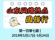 闪电舆情丨周排行:刘家义调研乡村振兴和脱贫攻坚工作上榜