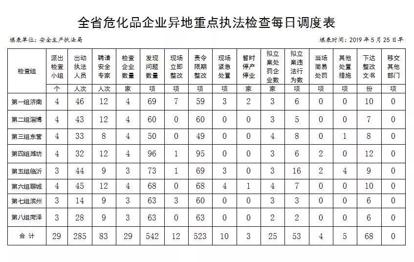 山东8个市危化品异地执法检查:29家企业发现问题542项