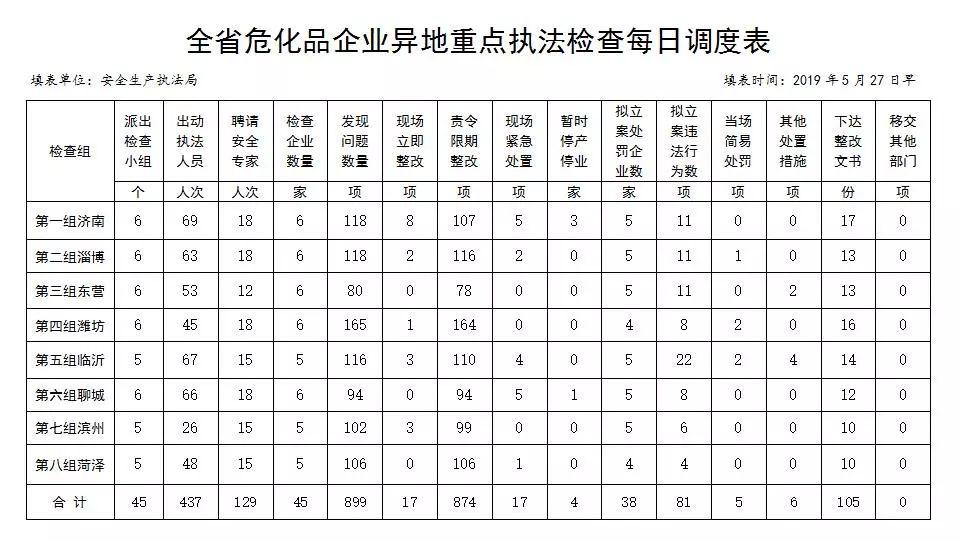 截止5月27日全省危险化学品异地重点执法检查已检查企业45家发现问题899项