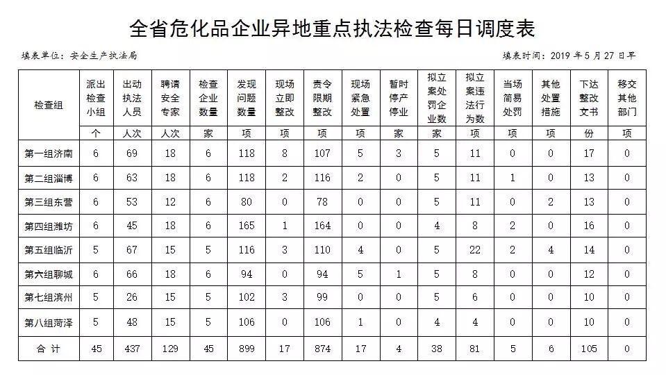 山东危化品重点执法检查发现问题899项 4家企业暂时停产停业