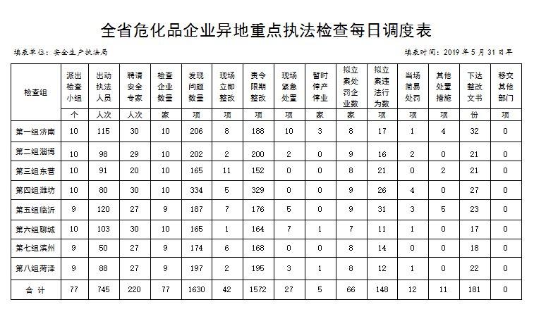 山东异地执法检查77家危化品企业 发现问题1630项