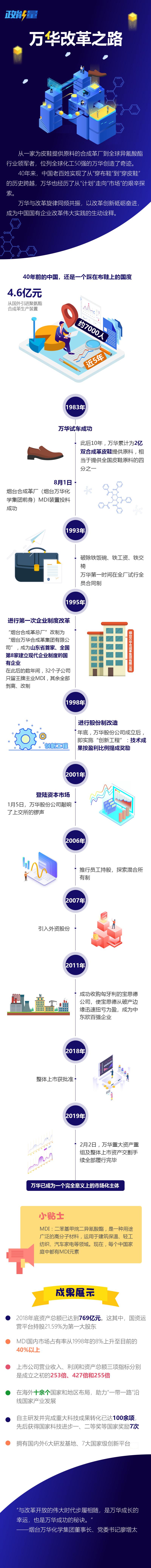 万华改革之路.jpg