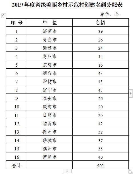 山东2019年度创建省级美丽乡村示范村500个