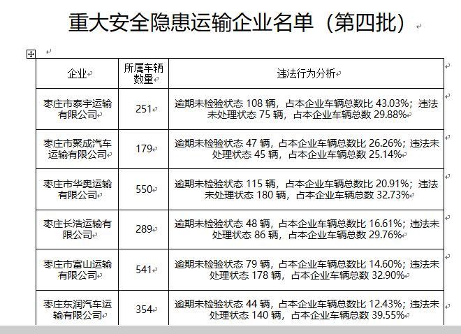 曝光!存在重大安全隐患 枣庄13家运输企业负责人被约谈