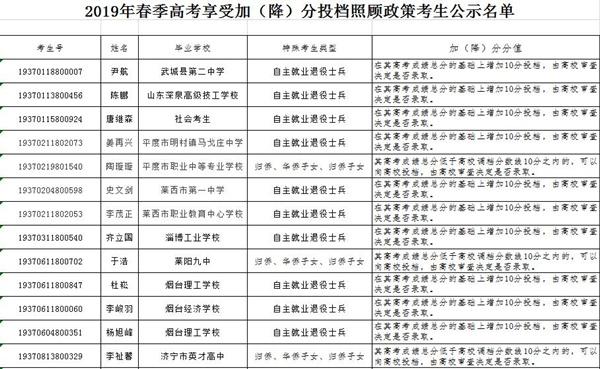 山东公布2019春季高考加分考生名单!27人享受加分投档照顾政策