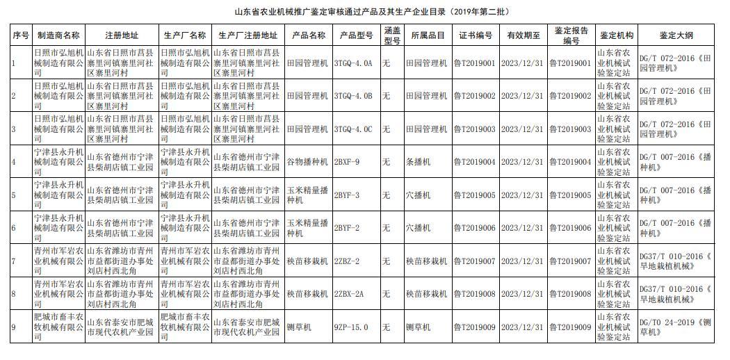 山东公示2019年第二批省级农机推广结果 5家企业12种产品通过鉴定