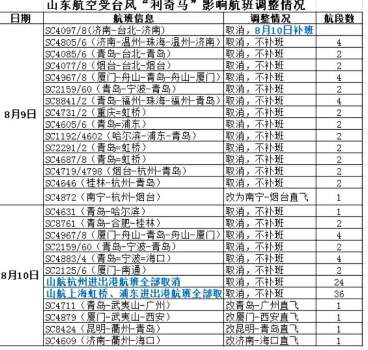 """应对台风""""利奇马"""" 山航9-10日取消调整112个航班"""