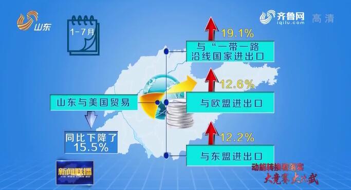 【动能转换看落实·大竞赛 大比武】山东:前7个月外贸同比增长9.3% 动力强劲底气足