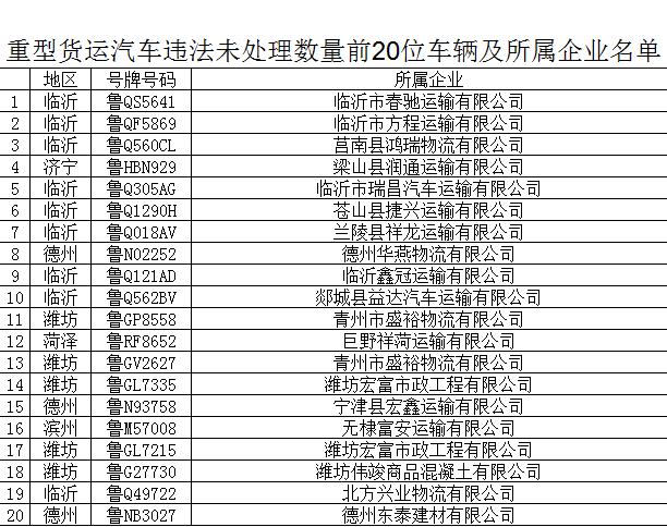山东公布重型货运汽车违法未处理数量前20位车辆