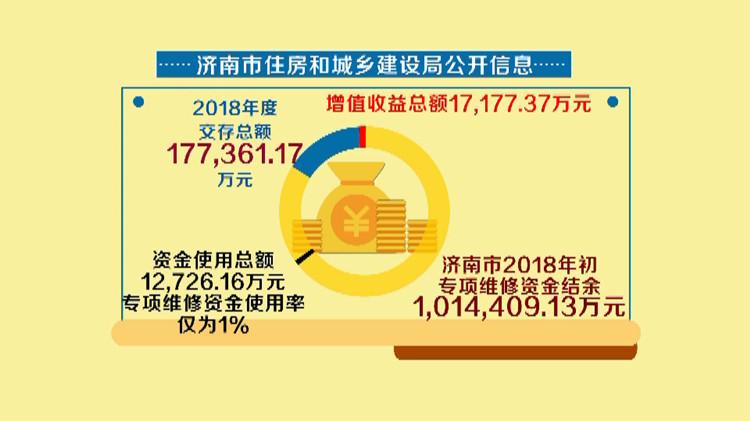 """济南上亿住宅维修资金使用率仅1% 小区""""未老先衰""""何解?"""