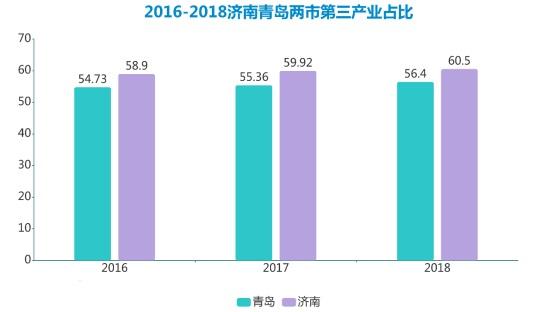 济南VS青岛 谁在山东就业市场中谁更一筹