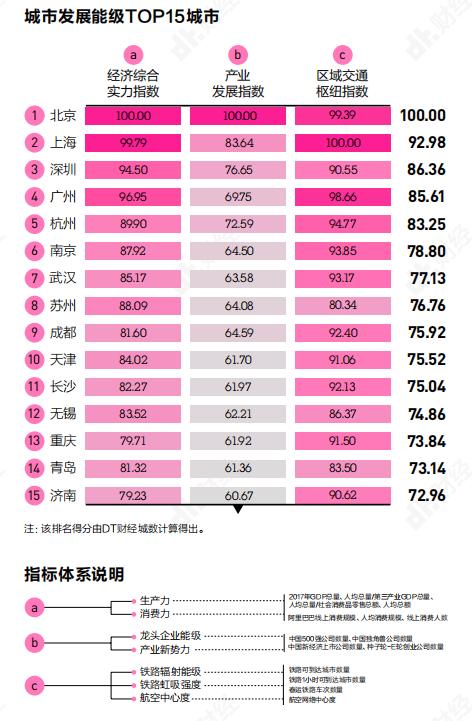 2019全国城市发展能级TOP15发布 济南青岛入选