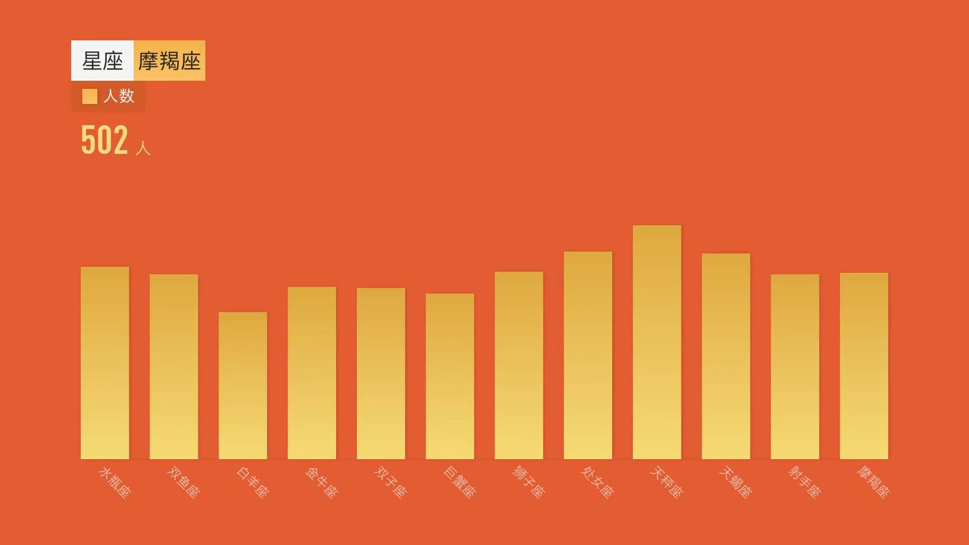 """86秒丨闪电指数:数数你的微信好友里,""""建国""""多还是""""国庆""""多?"""